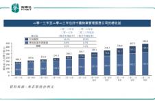 港股物管再添新军,弘阳服务开始招股,高质量增长迎契机
